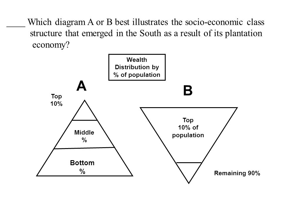 A B Top 10% Bottom % Top 10% of population Remaining 90% Middle % Wealth Distribution by % of population ____ Which diagram A or B best illustrates the socio-economic class structure that emerged in the South as a result of its plantation economy?