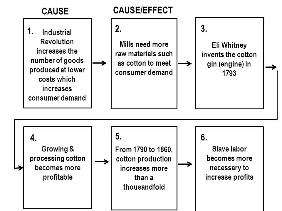 CAUSE Industrial Revolution increases the number of goods produced at lower costs which increases consumer demand Mills need more raw materials such as cotton to meet consumer demand Eli Whitney invents the cotton gin (engine) in 1793 Growing & processing cotton becomes more profitable From 1790 to 1860, cotton production increases more than a thousandfold Slave labor becomes more necessary to increase profits CAUSE/EFFECT 1.