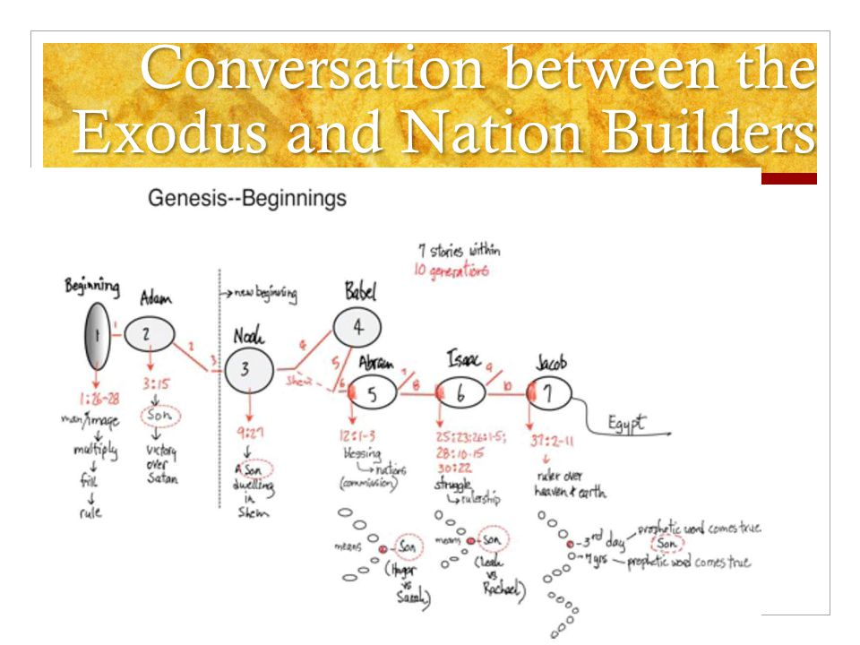 Conversation between the Exodus and Nation Builders