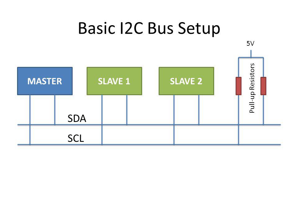 Basic I2C Bus Setup MASTERSLAVE 1SLAVE 2 5V Pull-up Resistors SCL SDA