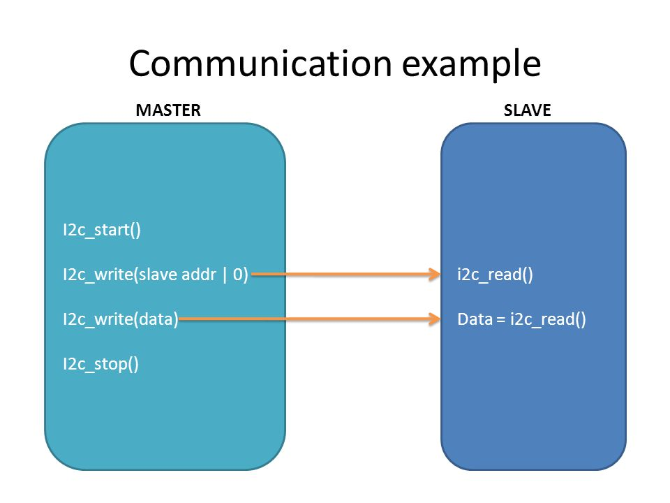 Communication example I2c_start() I2c_write(slave addr | 0) I2c_write(data) I2c_stop() i2c_read() Data = i2c_read() MASTERSLAVE