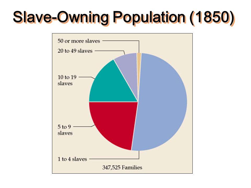 Slave-Owning Population (1850)