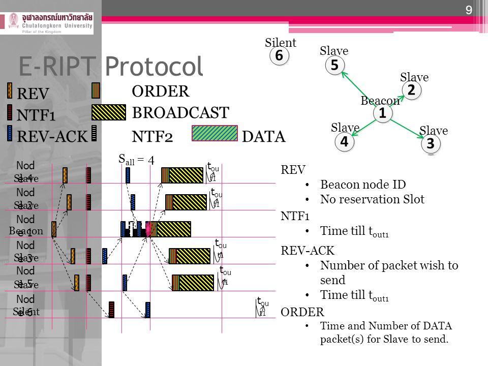 E-RIPT Protocol 10 Nod e 4 Slave Nod e 2 Slave Nod e 1 Beacon Nod e 3 Slave Nod e 5 Slave Nod e 6 Silent t ou t1 t ou t2 t ou t,b t ou t2 REV NTF1 REV-ACK ORDER BROADCAST NTF2 Beacon Slave Silent DATA NTF2 Time till t out2 S all = 4