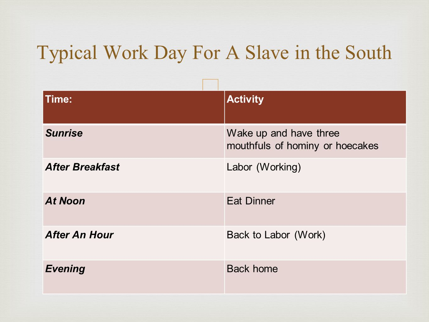 – Time:Activity SunriseWake up and have three mouthfuls of hominy or hoecakes After BreakfastLabor (Working) At NoonEat Dinner After An HourBack to Labor (Work) EveningBack home Typical Work Day For A Slave in the South