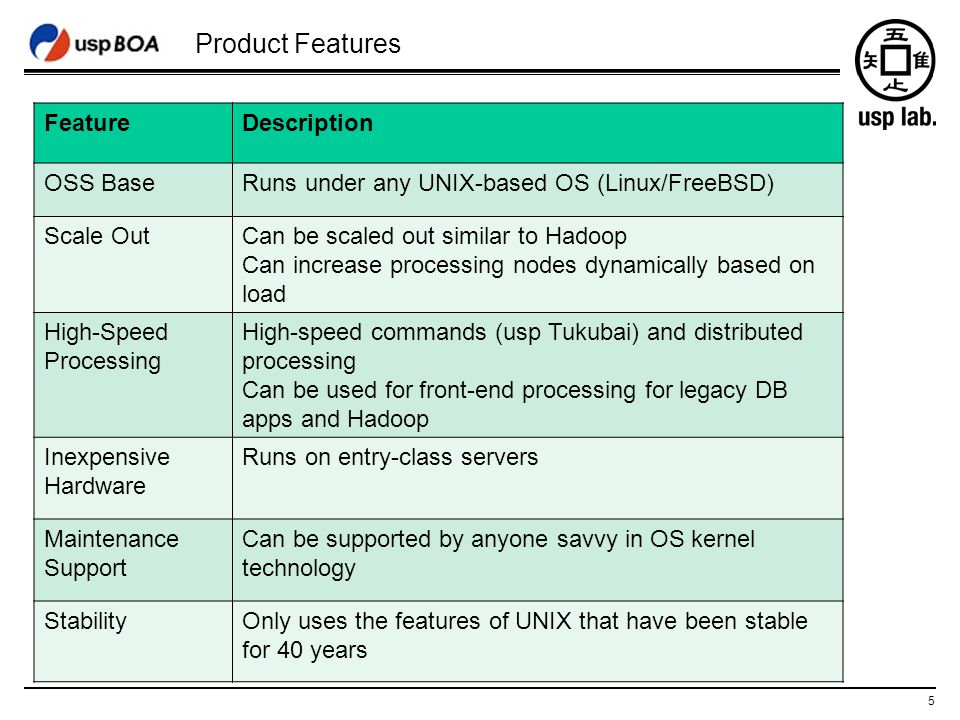 5 Product Features FeatureDescription OSS BaseRuns under any UNIX-based OS (Linux/FreeBSD) Scale OutCan be scaled out similar to Hadoop Can increase processing nodes dynamically based on load High-Speed Processing High-speed commands (usp Tukubai) and distributed processing Can be used for front-end processing for legacy DB apps and Hadoop Inexpensive Hardware Runs on entry-class servers Maintenance Support Can be supported by anyone savvy in OS kernel technology StabilityOnly uses the features of UNIX that have been stable for 40 years