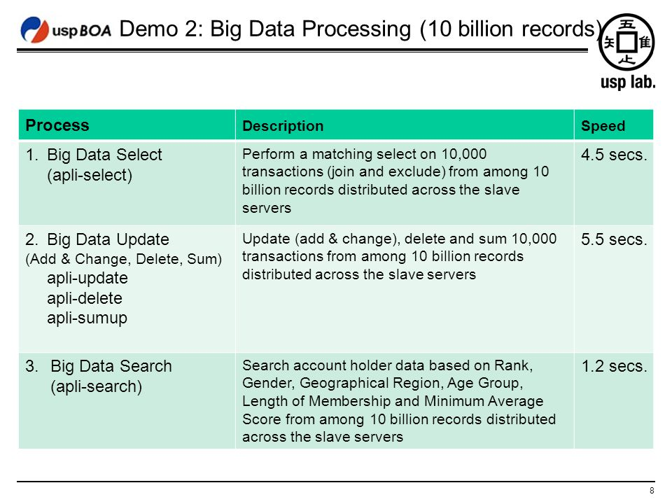 8 Demo 2: Big Data Processing (10 billion records) Process DescriptionSpeed 1.Big Data Select (apli-select) Perform a matching select on 10,000 transa