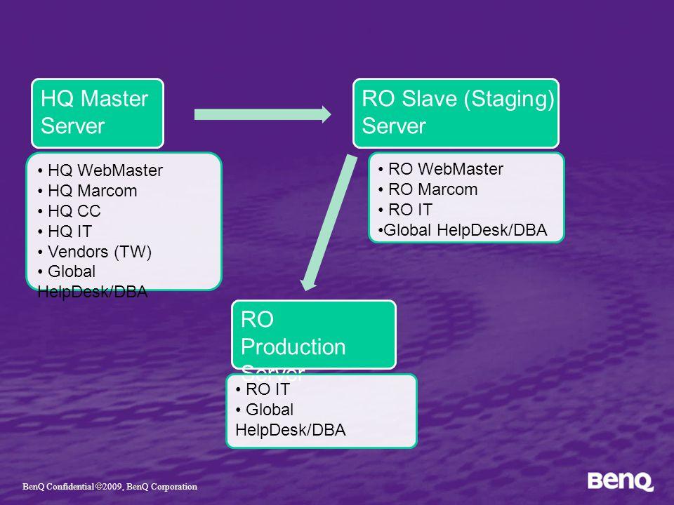 HQ Master Server HQ WebMaster HQ Marcom HQ CC HQ IT Vendors (TW) Global HelpDesk/DBA RO Slave (Staging) Server RO Production Server RO WebMaster RO Marcom RO IT Global HelpDesk/DBA RO IT Global HelpDesk/DBA