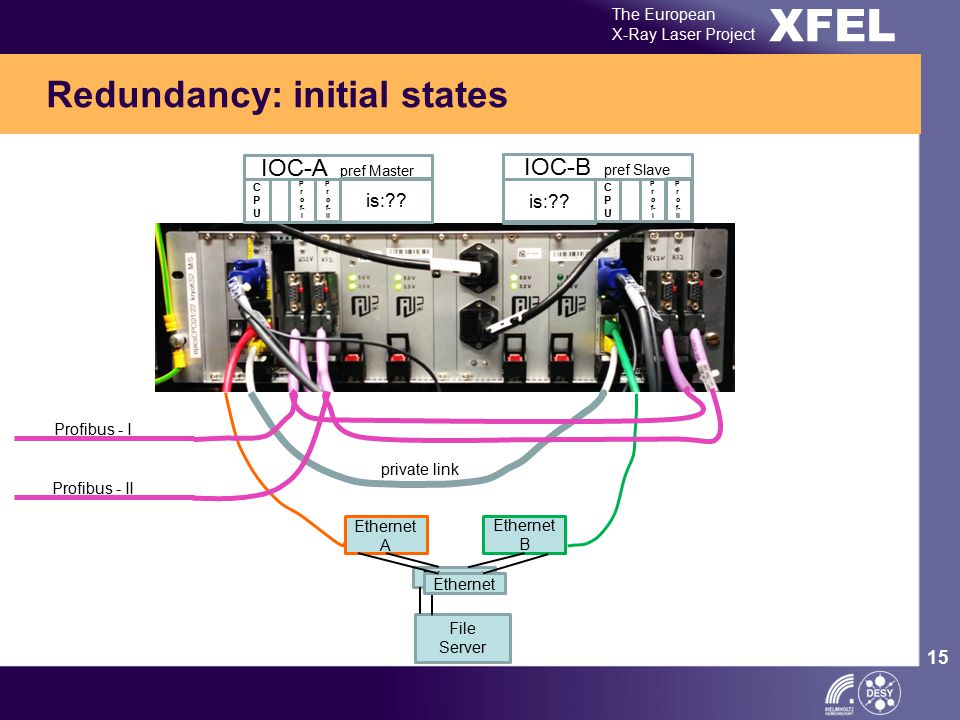 XFEL The European X-Ray Laser Project 15 Redundancy: initial states Ethernet A Ethernet B Ethernet private link Profibus - I Profibus - II IOC-A pref Master CPUCPU P r o f- I P r o f- II IOC-B pref Slave CPUCPU P r o f- I P r o f- II is:?.