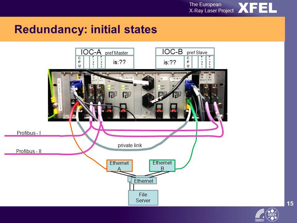 XFEL The European X-Ray Laser Project 15 Redundancy: initial states Ethernet A Ethernet B Ethernet private link Profibus - I Profibus - II IOC-A pref Master CPUCPU P r o f- I P r o f- II IOC-B pref Slave CPUCPU P r o f- I P r o f- II is: .