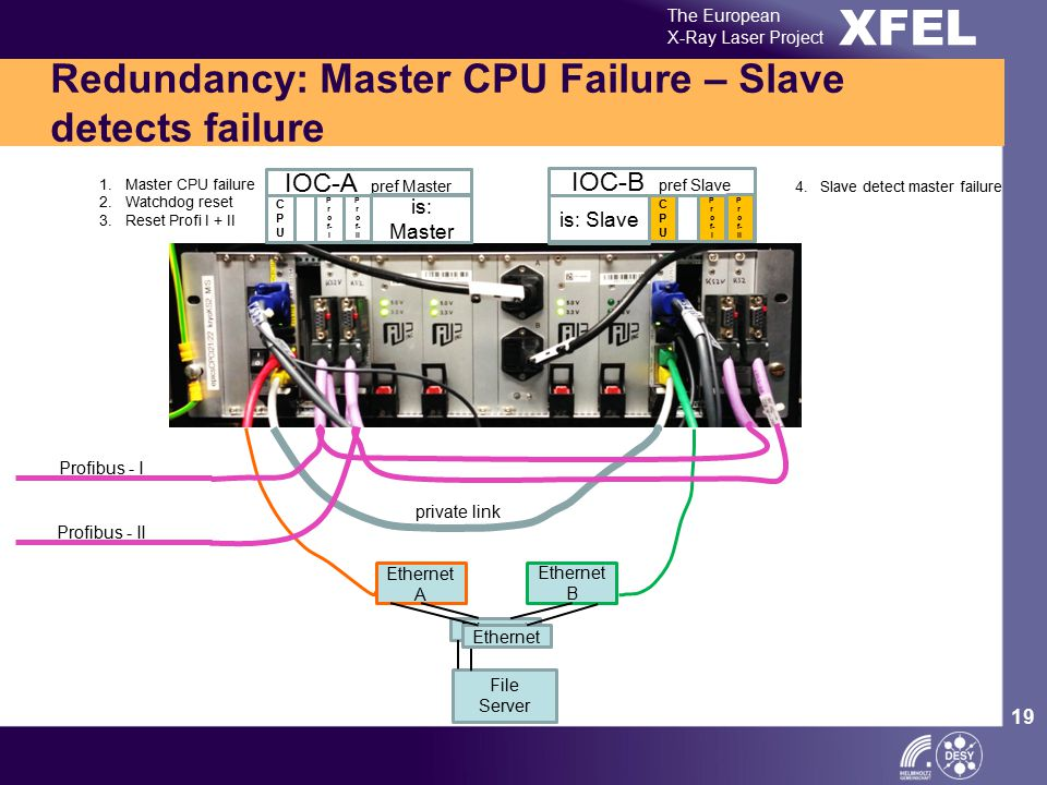 XFEL The European X-Ray Laser Project 19 Redundancy: Master CPU Failure – Slave detects failure Ethernet A Ethernet B Ethernet private link Profibus -