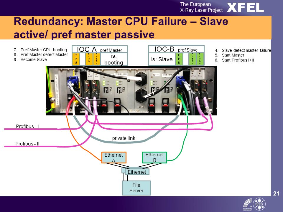 XFEL The European X-Ray Laser Project 21 Redundancy: Master CPU Failure – Slave active/ pref master passive Ethernet A Ethernet B Ethernet private link Profibus - I Profibus - II IOC-A pref Master CPUCPU P r o f- I P r o f- II IOC-B pref Slave CPUCPU P r o f- I P r o f- II is: booting is: Slave Ethernet File Server 7.