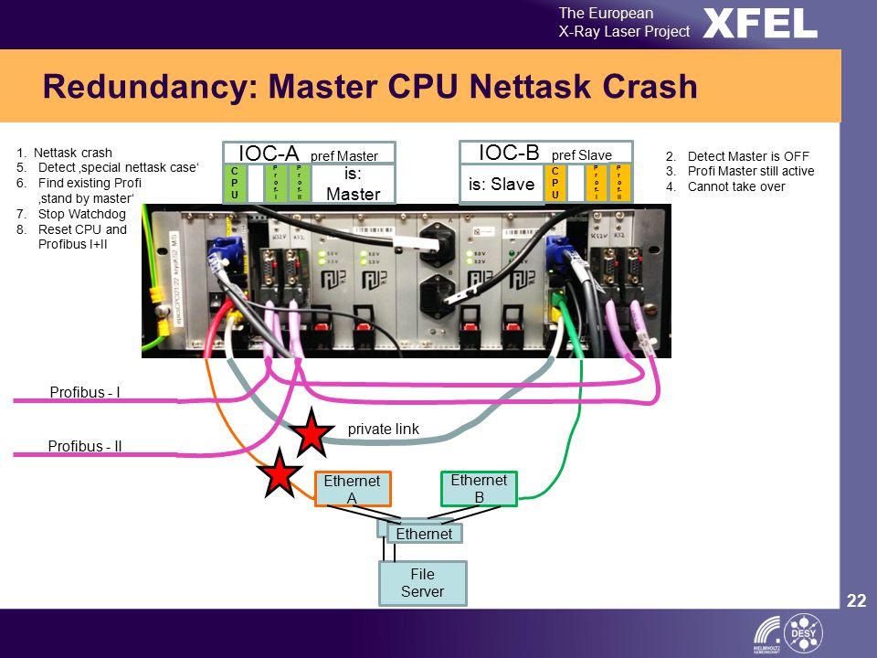 XFEL The European X-Ray Laser Project 22 Redundancy: Master CPU Nettask Crash Ethernet A Ethernet B Ethernet private link Profibus - I Profibus - II I