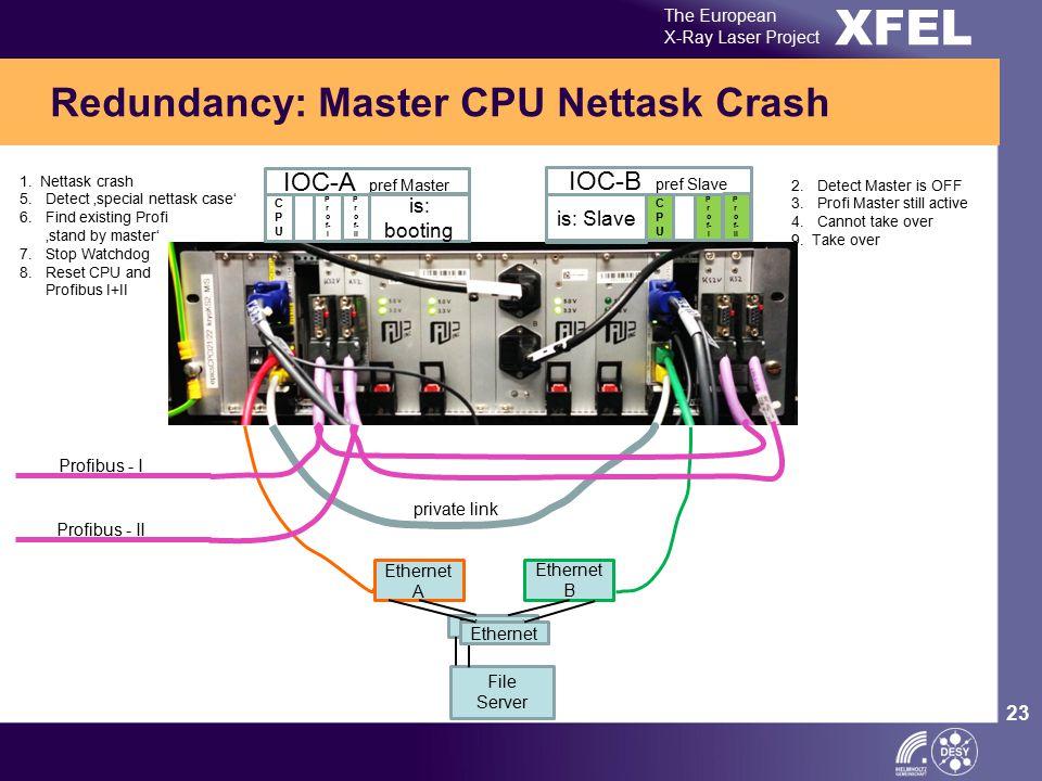 XFEL The European X-Ray Laser Project 23 Redundancy: Master CPU Nettask Crash Ethernet A Ethernet B Ethernet private link Profibus - I Profibus - II I