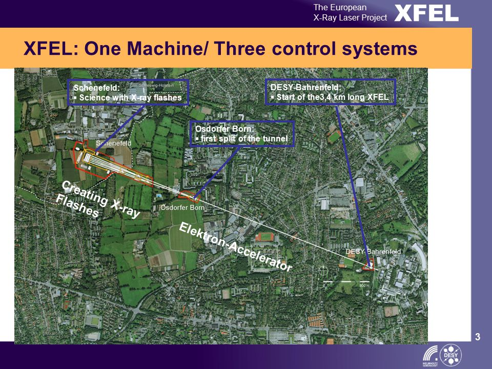 XFEL The European X-Ray Laser Project 3 XFEL: One Machine/ Three control systems Schenefeld:  Science with X-ray flashes DESY-Bahrenfeld:  Start of the3,4 km long XFEL Osdorfer Born:  first split of the tunnel Elektron-Accelerator Creating X-ray Flashes