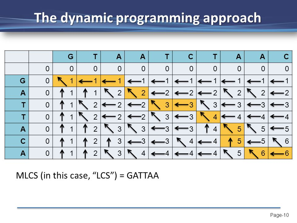 Page-10 The dynamic programming approach GTAATCTAAC 00000000000 G01111111111 A01122222222 T01222333333 T01222334444 A01233334555 C01233344556 A0123444