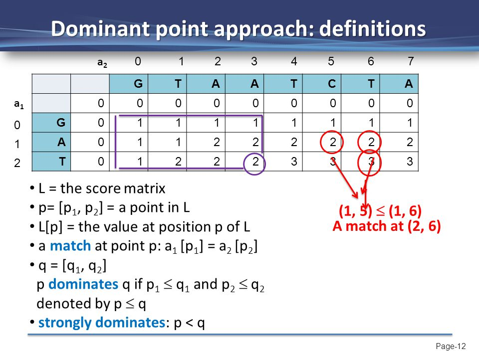 Page-12 Dominant point approach: definitions GTAATCTA 000000000 G011111111 A011222222 T012223333 L = the score matrix p= [p 1, p 2 ] = a point in L L[p] = the value at position p of L a match at point p: a 1 [p 1 ] = a 2 [p 2 ] q = [q 1, q 2 ] p dominates q if p 1  q 1 and p 2  q 2 denoted by p  q strongly dominates: p < q A match at (2, 6) (1, 5)  (1, 6) 0 1 2 3 4 5 6 7 0 1 2 a1a1 a2a2