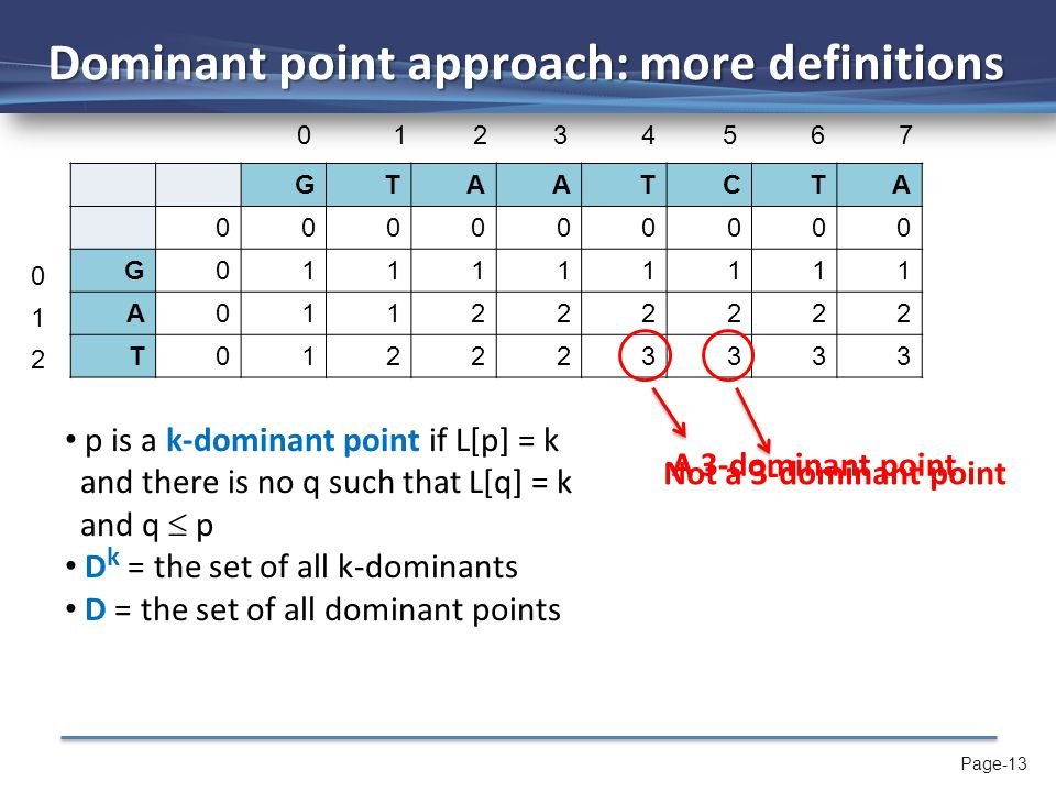Page-13 Dominant point approach: more definitions GTAATCTA 000000000 G011111111 A011222222 T012223333 p is a k-dominant point if L[p] = k and there is no q such that L[q] = k and q  p D k = the set of all k-dominants D = the set of all dominant points A 3-dominant point 0 1 2 3 4 5 6 7 0 1 2 Not a 3-dominant point