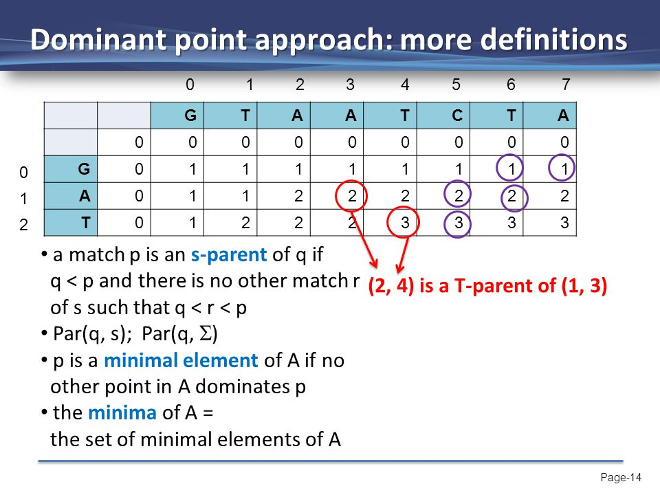 Page-14 Dominant point approach: more definitions GTAATCTA 000000000 G011111111 A011222222 T012223333 a match p is an s-parent of q if q < p and there