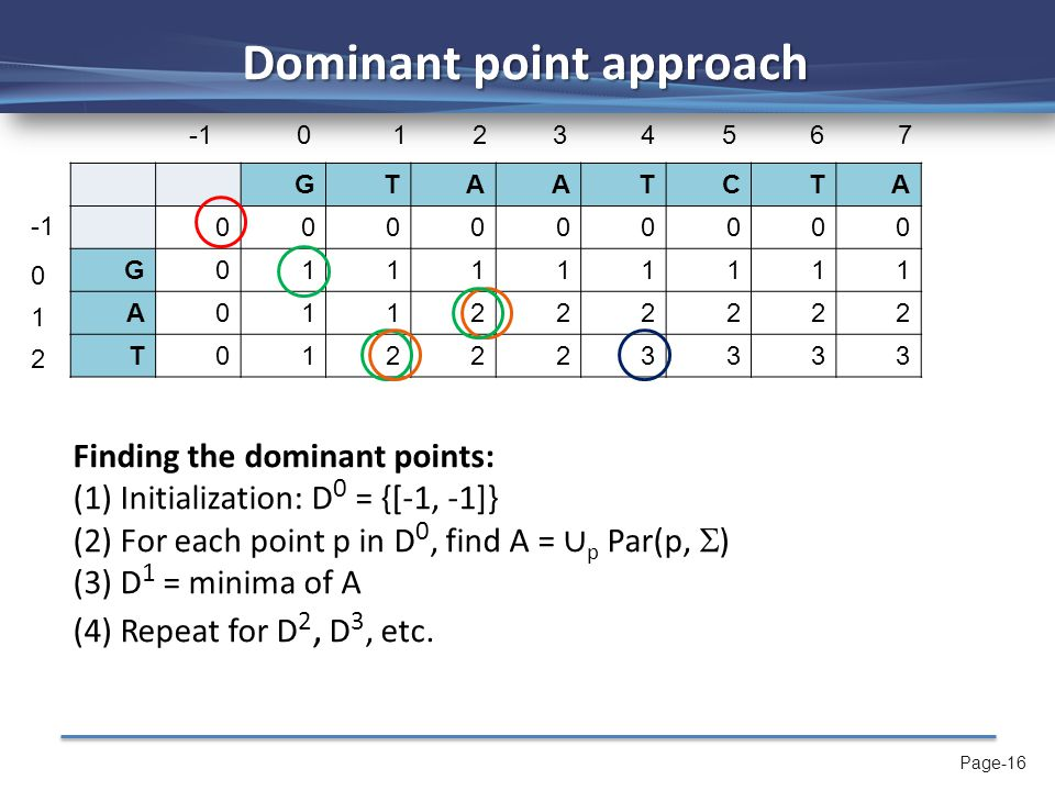 Page-16 Dominant point approach GTAATCTA 000000000 G011111111 A011222222 T012223333 Finding the dominant points: (1) Initialization: D 0 = {[-1, -1]} (2) For each point p in D 0, find A = ∪ p Par(p,  ) (3) D 1 = minima of A (4) Repeat for D 2, D 3, etc.