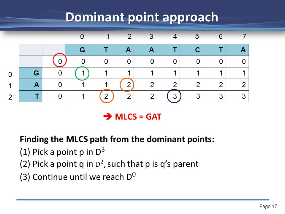 Page-17 Dominant point approach GTAATCTA 000000000 G011111111 A011222222 T012223333 Finding the MLCS path from the dominant points: (1) Pick a point p