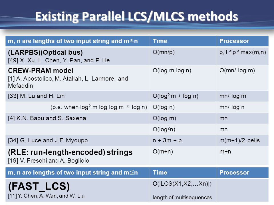 Page-20 Existing Parallel LCS/MLCS methods m, n are lengths of two input string and m ≦ n TimeProcessor (LARPBS)(Optical bus) [49] X.
