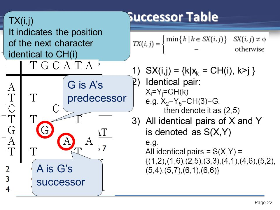 Page-22 FAST_LCS - Successor Table 1)SX(i,j) = {k|x k = CH(i), k>j } 2)Identical pair: X i =Y j =CH(k) e.g.