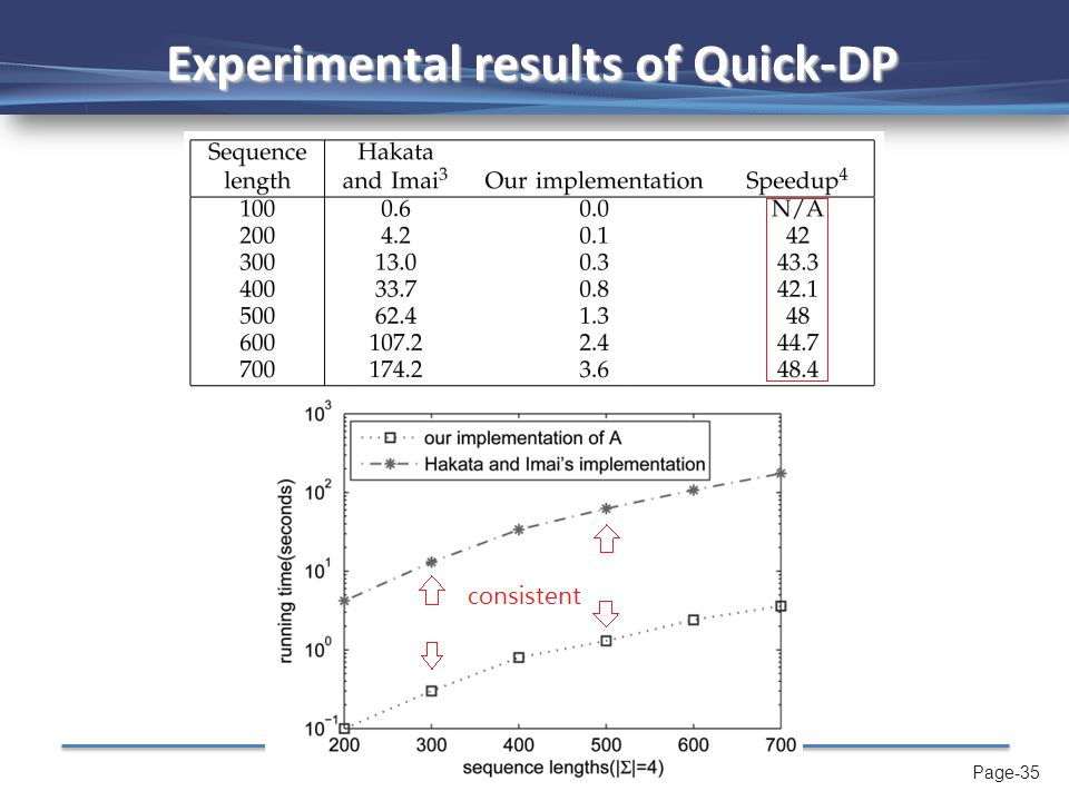Page-35 Experimental results of Quick-DP