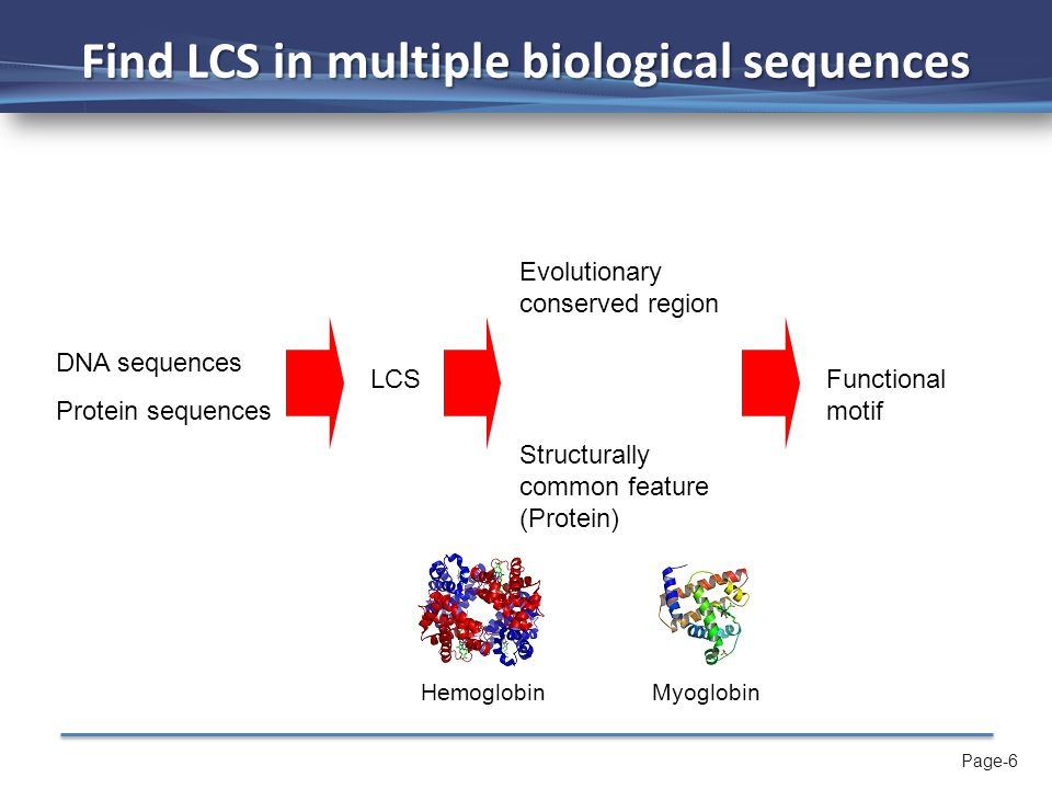 Page-6 Find LCS in multiple biological sequences DNA sequences Protein sequences LCS Evolutionary conserved region Structurally common feature (Protein) Functional motif HemoglobinMyoglobin