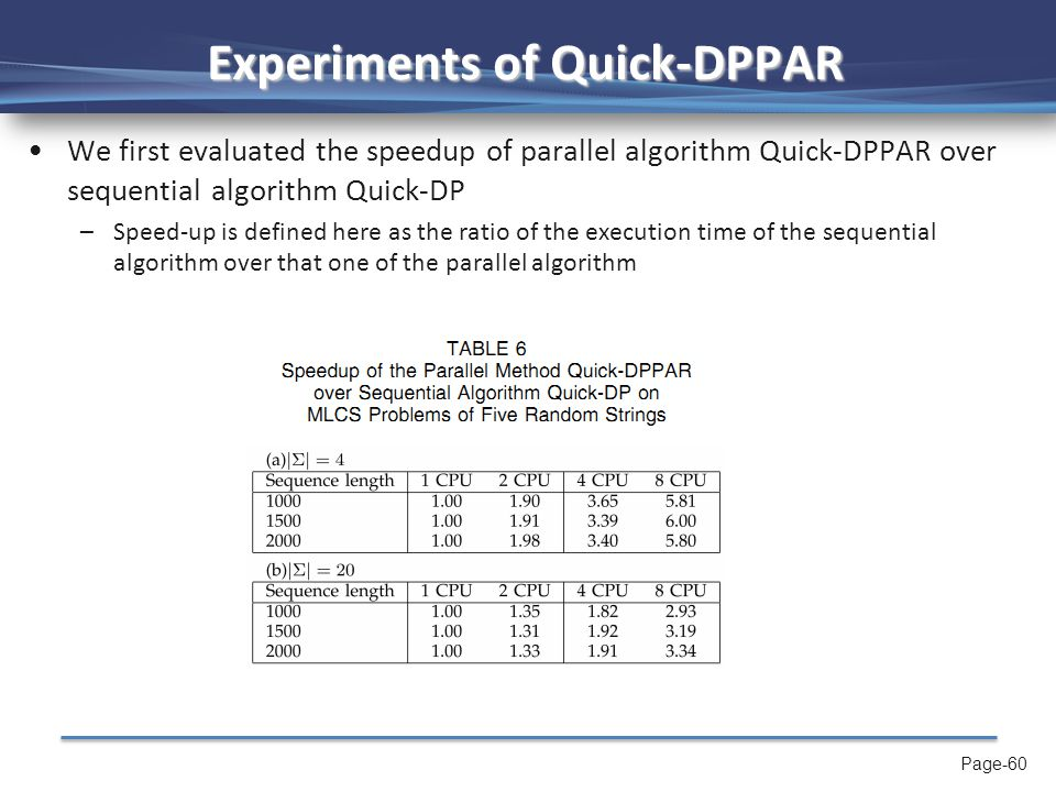 Page-60 Experiments of Quick-DPPAR We first evaluated the speedup of parallel algorithm Quick-DPPAR over sequential algorithm Quick-DP –Speed-up is defined here as the ratio of the execution time of the sequential algorithm over that one of the parallel algorithm
