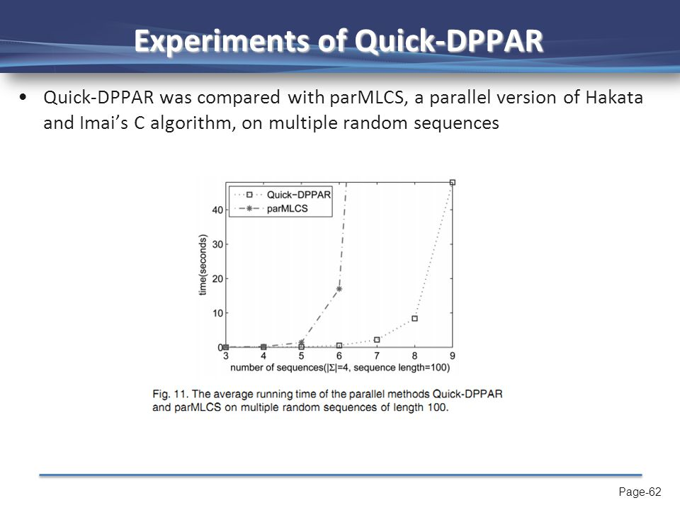 Page-62 Experiments of Quick-DPPAR Quick-DPPAR was compared with parMLCS, a parallel version of Hakata and Imai's C algorithm, on multiple random sequences