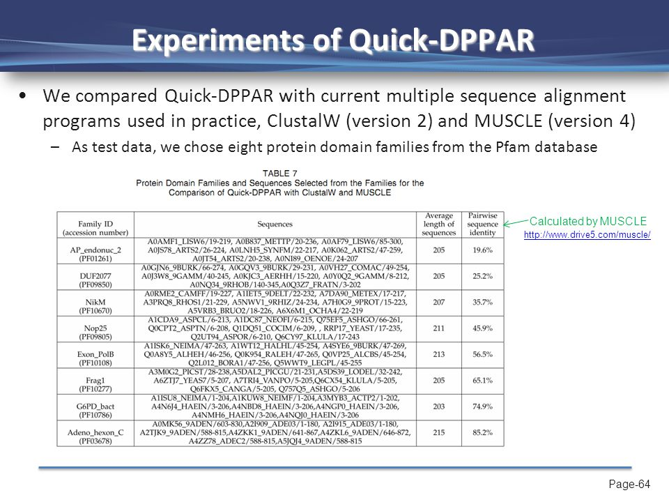 Page-64 Experiments of Quick-DPPAR We compared Quick-DPPAR with current multiple sequence alignment programs used in practice, ClustalW (version 2) and MUSCLE (version 4) –As test data, we chose eight protein domain families from the Pfam database Calculated by MUSCLE http://www.drive5.com/muscle/
