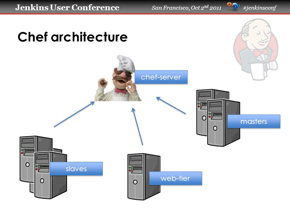 Jenkins User Conference Jenkins User Conference San Francisco, Oct 2 nd 2011 #jenkinsconf Chef architecture chef-server slaves web-tier masters