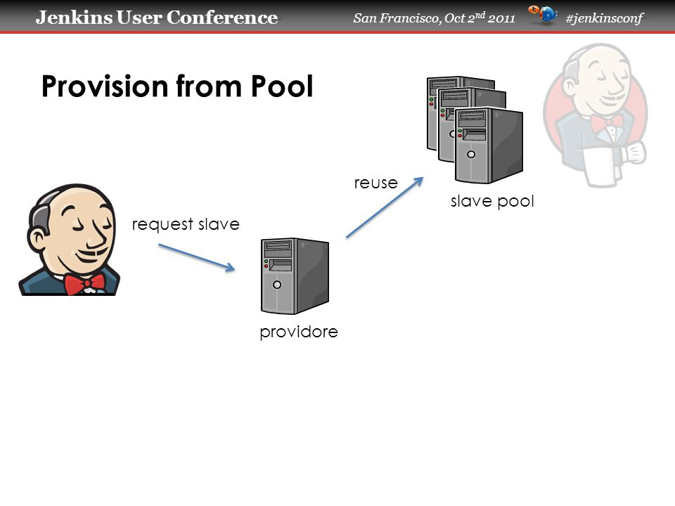 Jenkins User Conference Jenkins User Conference San Francisco, Oct 2 nd 2011 #jenkinsconf Provision from Pool slave pool providore request slave reuse