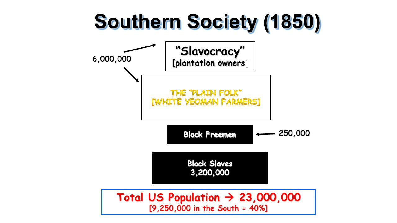 "Southern Society (1850) ""Slavocracy"" [plantation owners] 6,000,000 Black Freemen Black Slaves 3,200,000 250,000 Total US Population  23,000,000 [9,25"