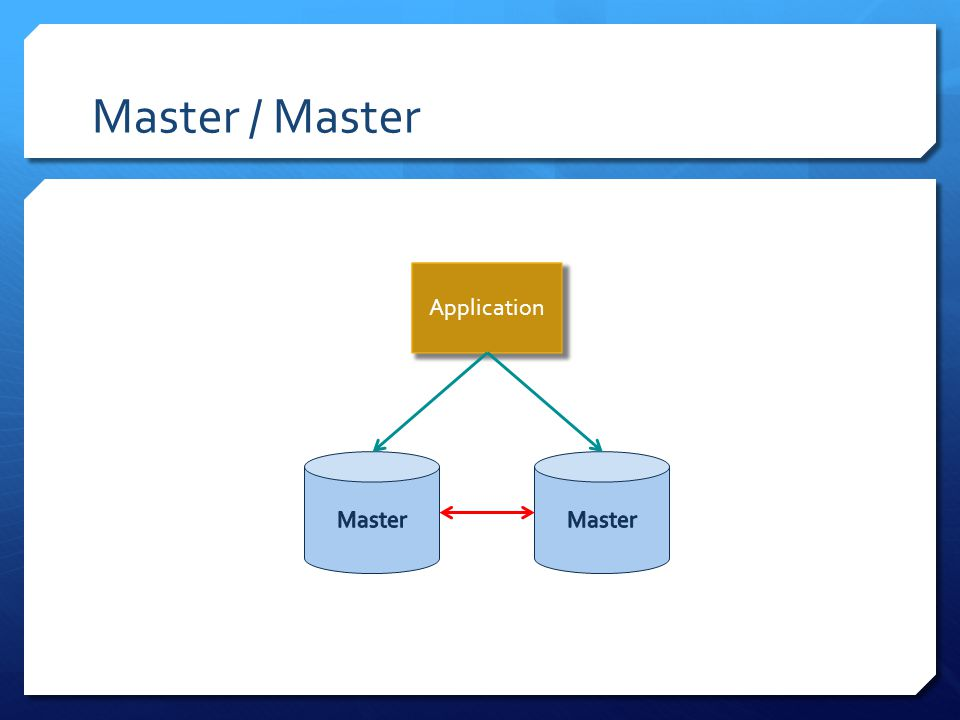 Master / Master Application