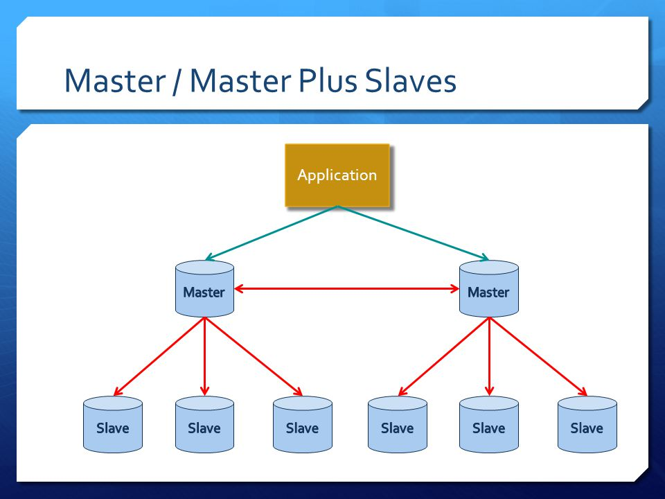 Master / Master Plus Slaves Application