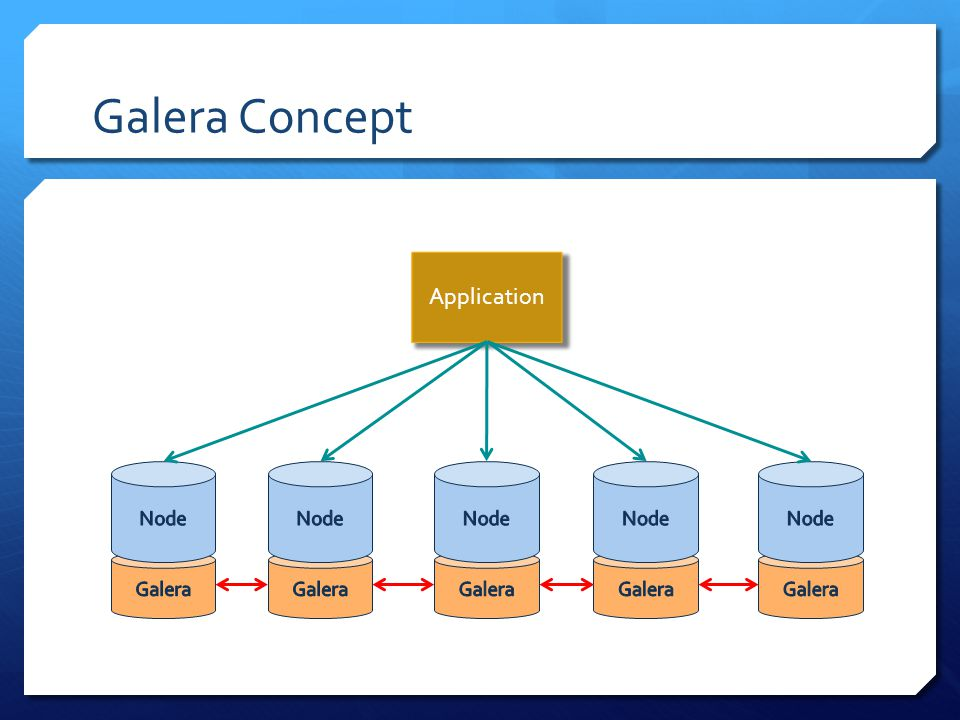 Galera Concept Application