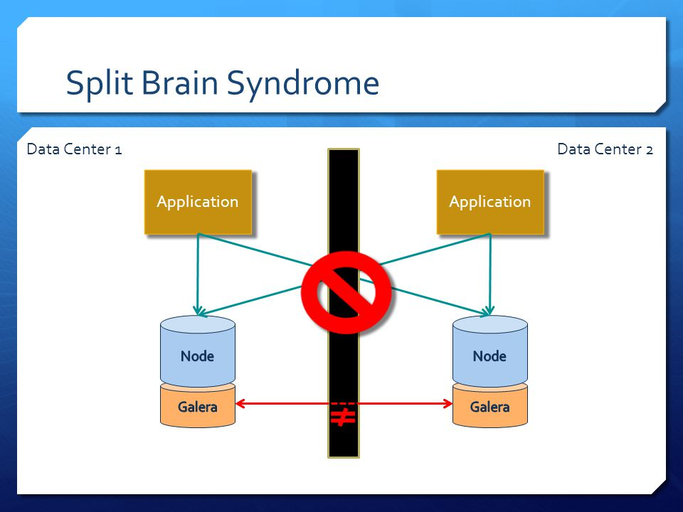 Split Brain Syndrome Application Data Center 1Data Center 2
