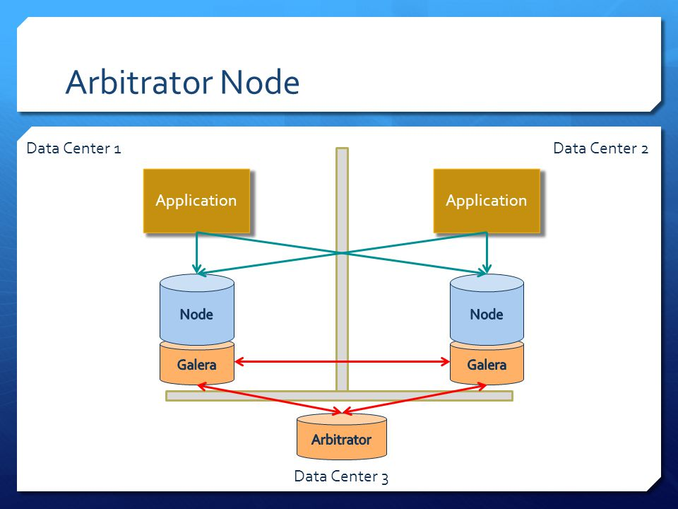 Arbitrator Node Application Data Center 1Data Center 2 Data Center 3