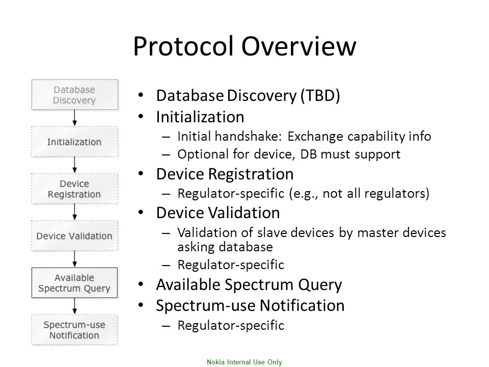 Nokia Internal Use Only Protocol Overview Database Discovery (TBD) Initialization – Initial handshake: Exchange capability info – Optional for device, DB must support Device Registration – Regulator-specific (e.g., not all regulators) Device Validation – Validation of slave devices by master devices asking database – Regulator-specific Available Spectrum Query Spectrum-use Notification – Regulator-specific