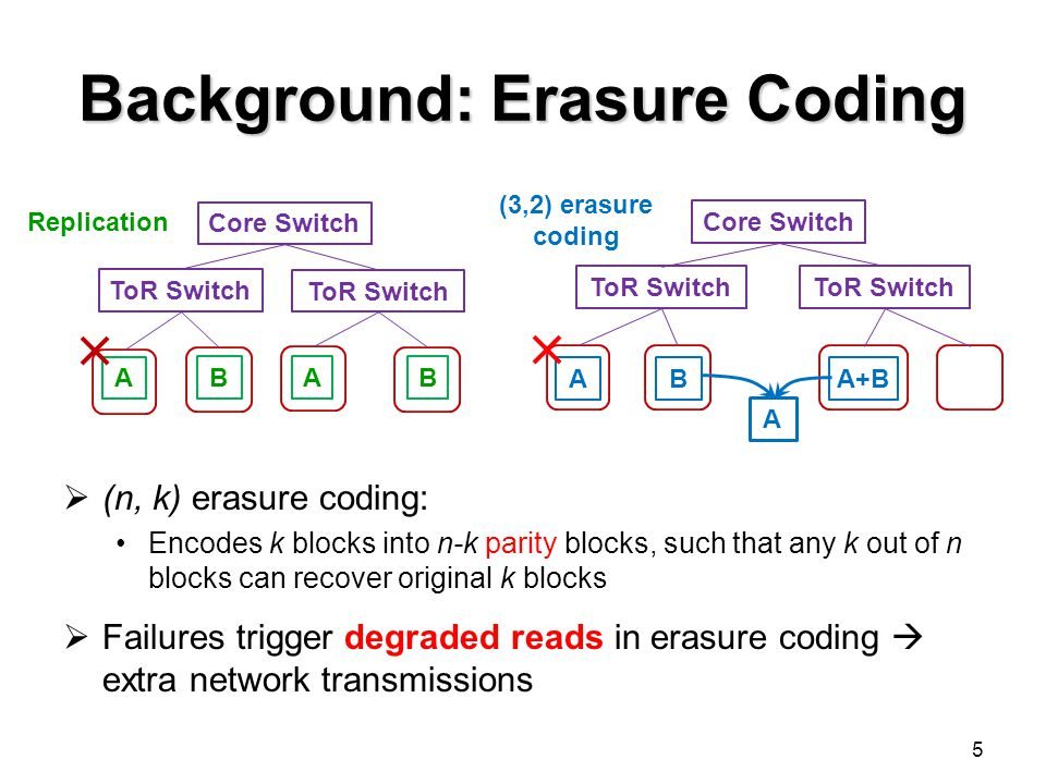 Background: Erasure Coding  (n, k) erasure coding: Encodes k blocks into n-k parity blocks, such that any k out of n blocks can recover original k blocks  Failures trigger degraded reads in erasure coding  extra network transmissions 5 Core Switch ToR Switch A B AB Replication Core Switch ToR Switch AB A+B (3,2) erasure coding A