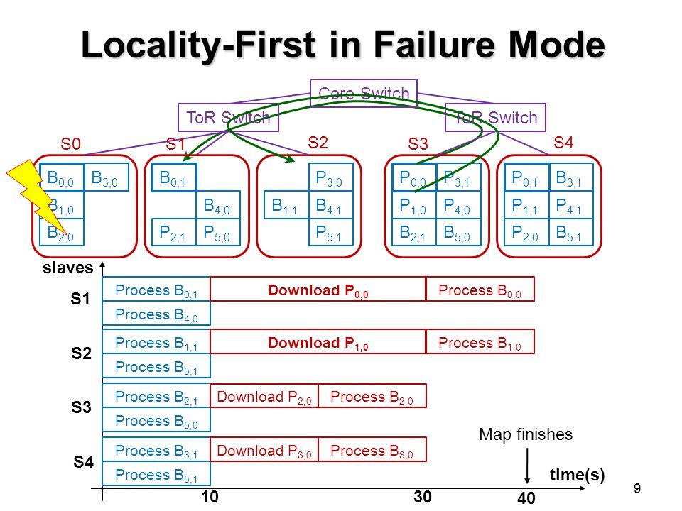 Locality-First in Failure Mode 9 B 0,0 B 0,1 P 0,0 P 0,1 B 1,0 B 2,0 B 3,0 P 2,1 B 4,0 P 5,0 B 1,1 P 3,0 B 4,1 P 5,1 P 1,0 B 2,1 P 3,1 P 4,0 B 5,0 P 1,1 P 2,0 B 3,1 P 4,1 B 5,1 Core Switch ToR Switch S0S1 S2 S3 S4 1030 40 time(s) slaves S1 S2 S3 S4 Process B 1,1 Process B 5,1 Process B 2,1 Process B 5,0 Process B 3,1 Process B 5,1 Process B 0,1 Process B 4,0 Download P 2,0 Download P 0,0 Download P 1,0 Map finishes Process B 0,0 Process B 3,0 Process B 2,0 Download P 3,0 Process B 1,0