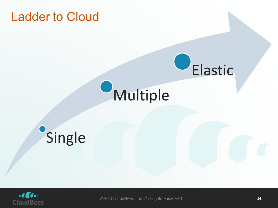 ©2013 CloudBees, Inc. All Rights Reserved 34 Ladder to Cloud