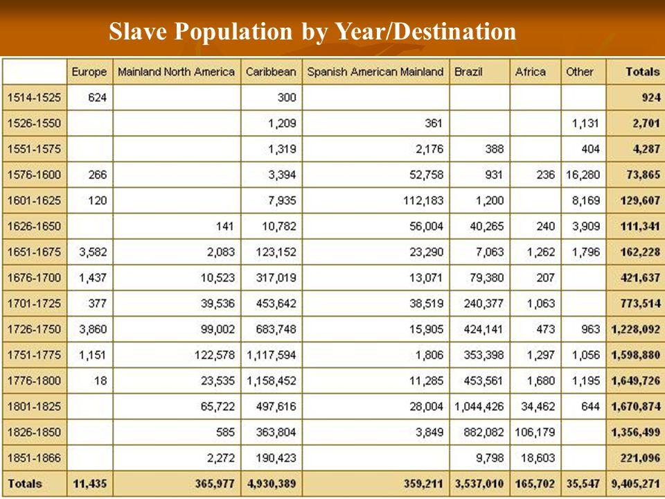 Slave Population by Year/Destination