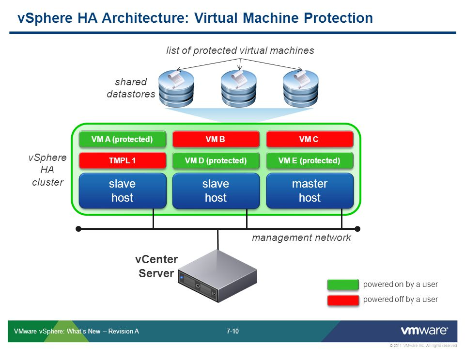 7-10 © 2011 VMware Inc. All rights reserved VMware vSphere: What's New – Revision A vSphere HA Architecture: Virtual Machine Protection VM A (protecte
