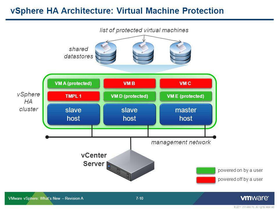7-10 © 2011 VMware Inc.