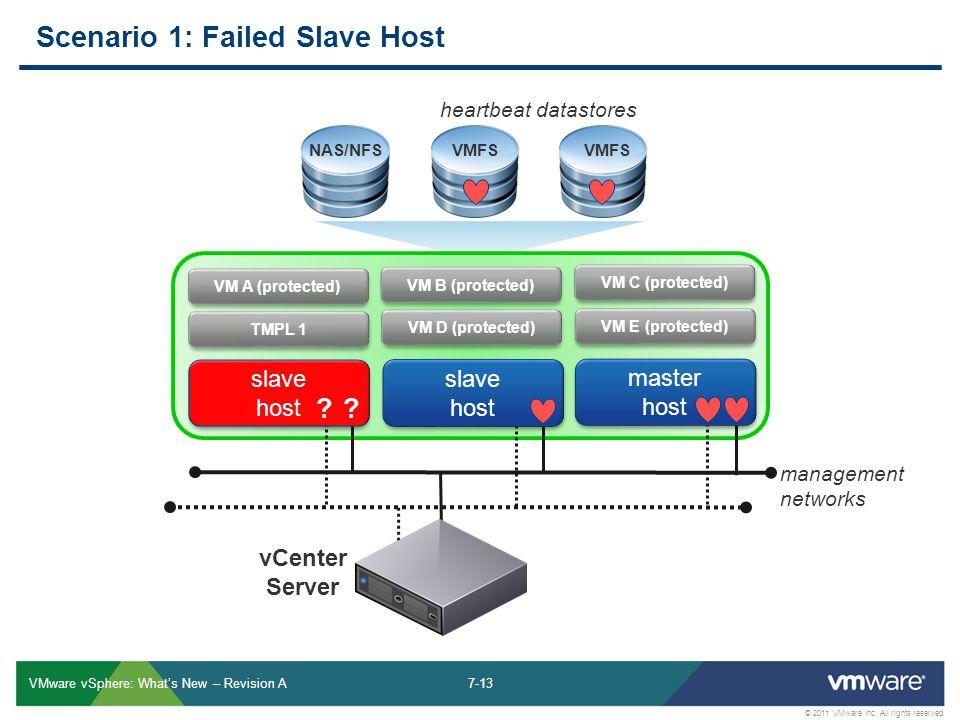 7-13 © 2011 VMware Inc.