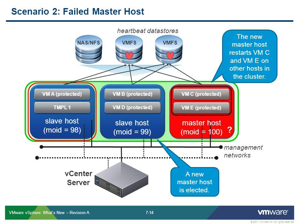 7-14 © 2011 VMware Inc.