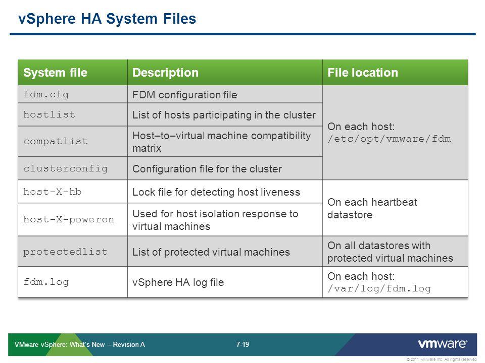 7-19 © 2011 VMware Inc.