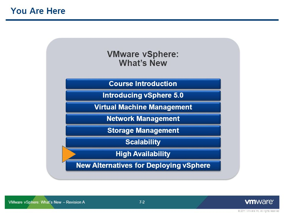 7-2 © 2011 VMware Inc.
